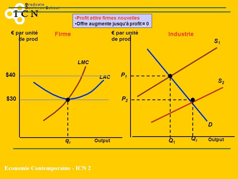 Economie Contemporaine - ICN 2 S1S1 Output par unité de prod $40 LAC LMC D S2S2 P1P1 Q1Q1 q2q2 FirmeIndustrie $30 Q2Q2 P2P2 Profit attire firmes nouve