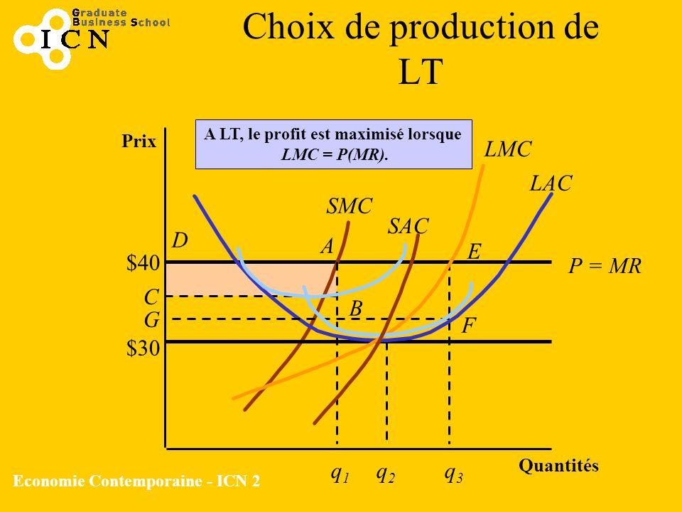 Economie Contemporaine - ICN 2 Choix de production de LT Prix Quantités P = MR SAC SMC q1q1 $40 A B C D A LT, le profit est maximisé lorsque LMC = P(M