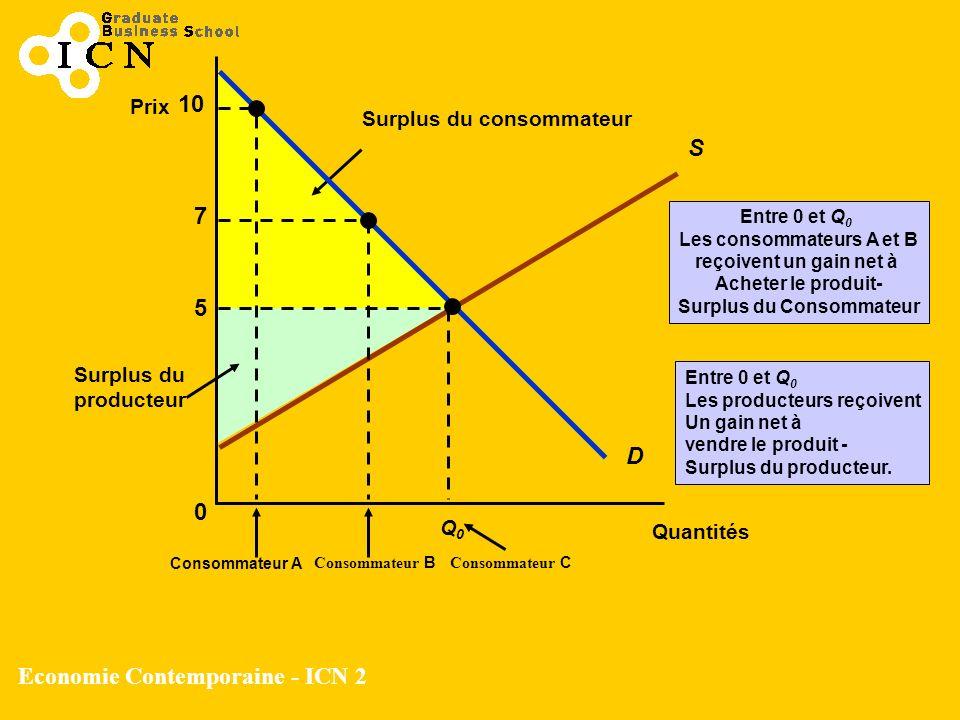 Economie Contemporaine - ICN 2 Surplus du producteur Entre 0 et Q 0 Les producteurs reçoivent Un gain net à vendre le produit - Surplus du producteur.