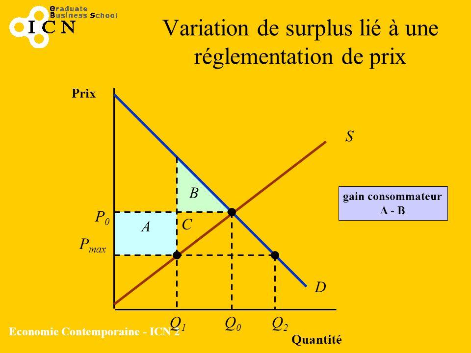 Economie Contemporaine - ICN 2 Variation de surplus lié à une réglementation de prix Quantité Prix S D gain consommateur A - B P max P0P0 Q0Q0 Q1Q1 Q2