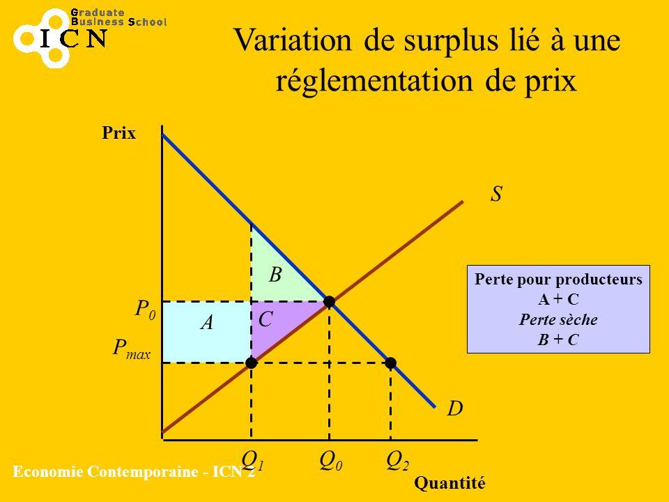 Economie Contemporaine - ICN 2 Quantité Prix S D Perte pour producteurs A + C Perte sèche B + C P max P0P0 Q0Q0 Q1Q1 Q2Q2 A B C Variation de surplus l