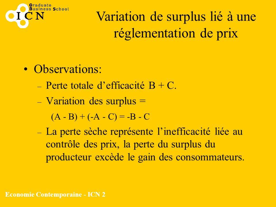 Economie Contemporaine - ICN 2 Observations: – Perte totale defficacité B + C. – Variation des surplus = (A - B) + (-A - C) = -B - C – La perte sèche