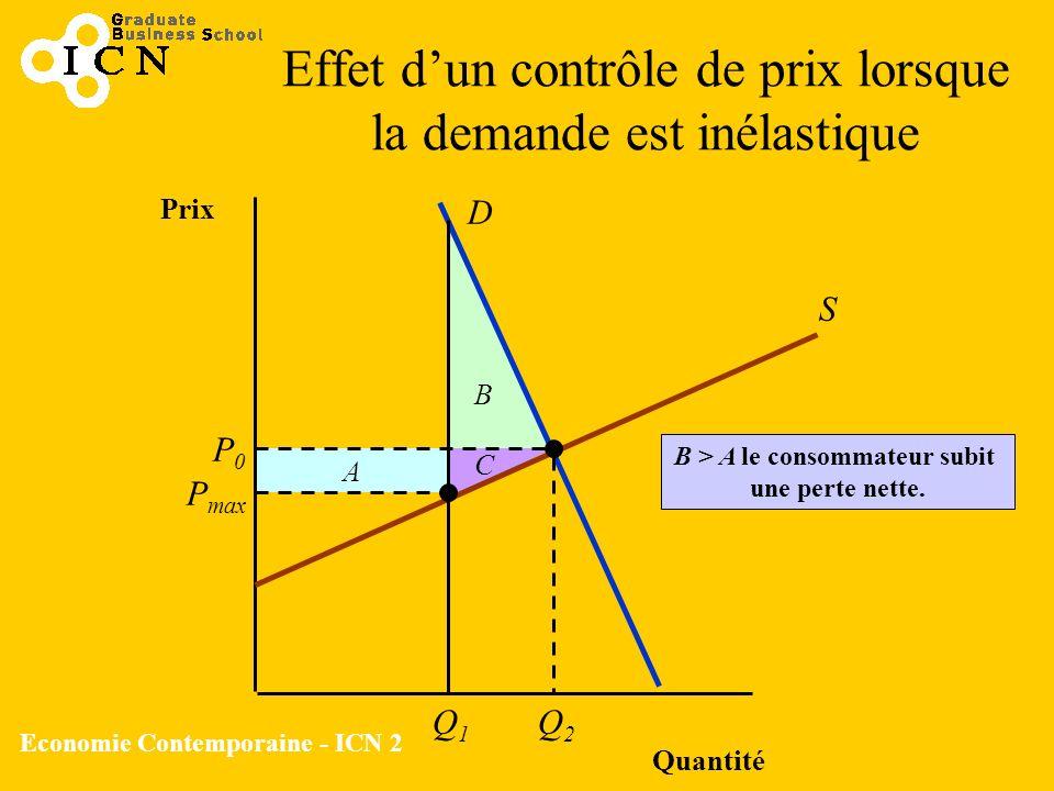 Economie Contemporaine - ICN 2 B A Effet dun contrôle de prix lorsque la demande est inélastique Quantité Prix S D P0P0 Q2Q2 P max C Q1Q1 B > A le con