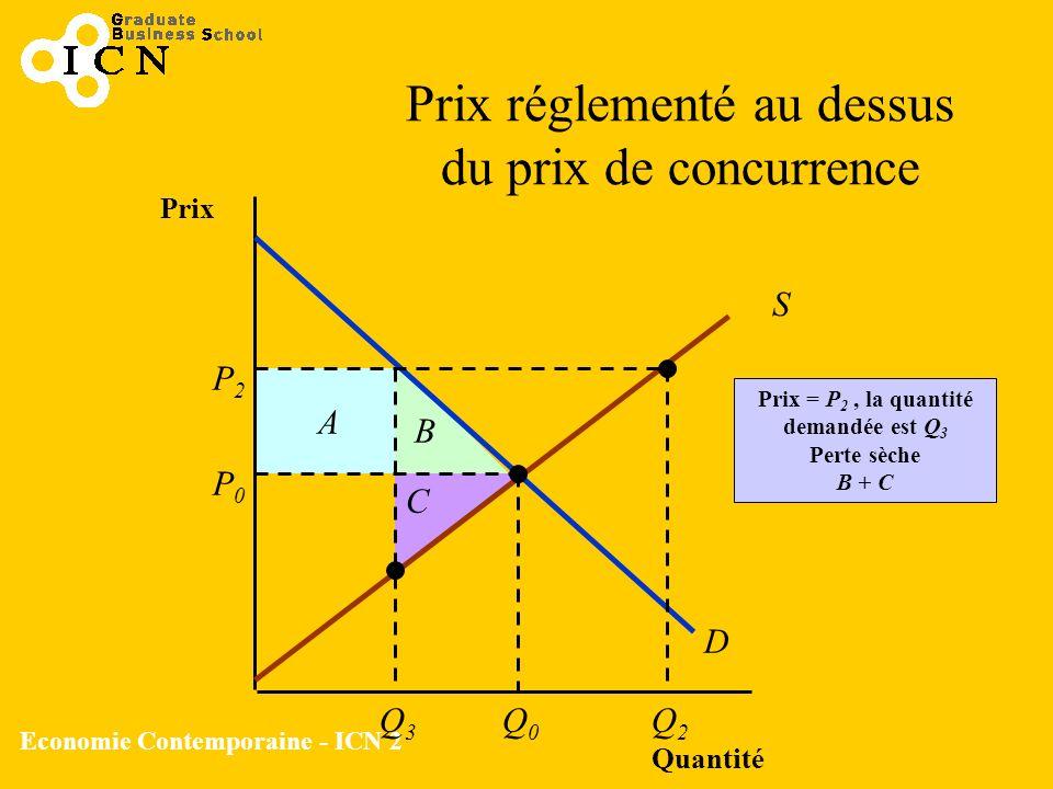 Economie Contemporaine - ICN 2 Prix réglementé au dessus du prix de concurrence Quantité Prix S D P2P2 P0P0 Q0Q0 Q3Q3 A B C Prix = P 2, la quantité de