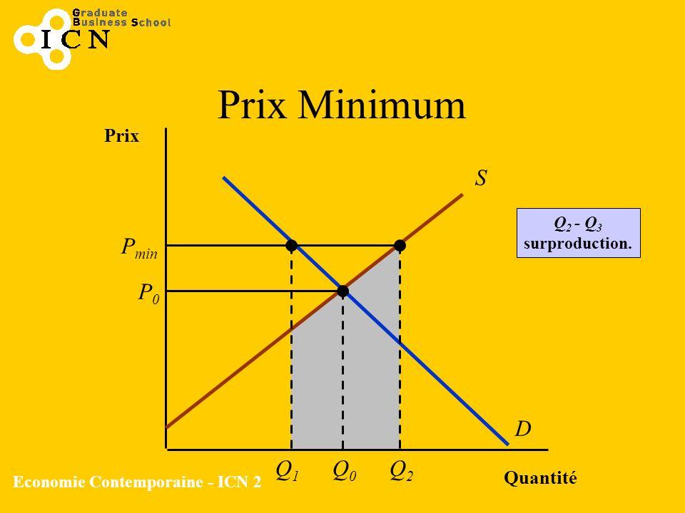 Economie Contemporaine - ICN 2 Prix Minimum Quantité Prix S D P0P0 Q0Q0 P min Q1Q1 Q2Q2 Q 2 - Q 3 surproduction.