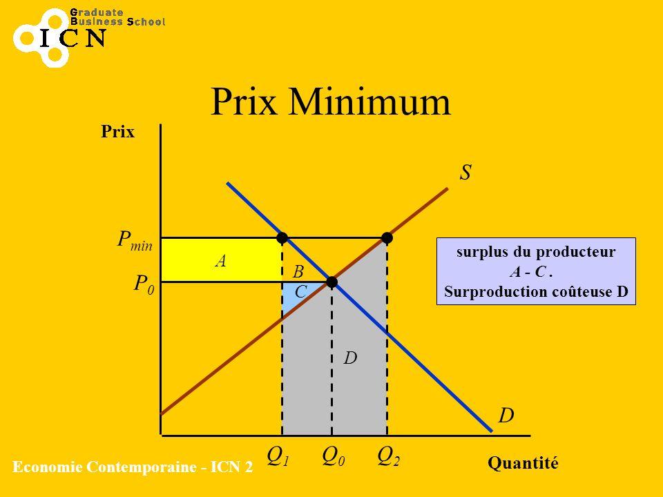 Economie Contemporaine - ICN 2 B A Prix Minimum Quantité Prix S D P0P0 Q0Q0 P min Q1Q1 Q2Q2 surplus du producteur A - C. Surproduction coûteuse D D C