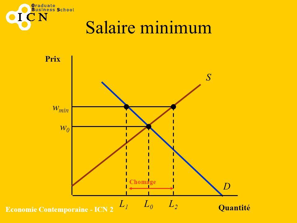 Economie Contemporaine - ICN 2 Salaire minimum Quantité Prix S D w0w0 L0L0 w min L1L1 L2L2 Chomage