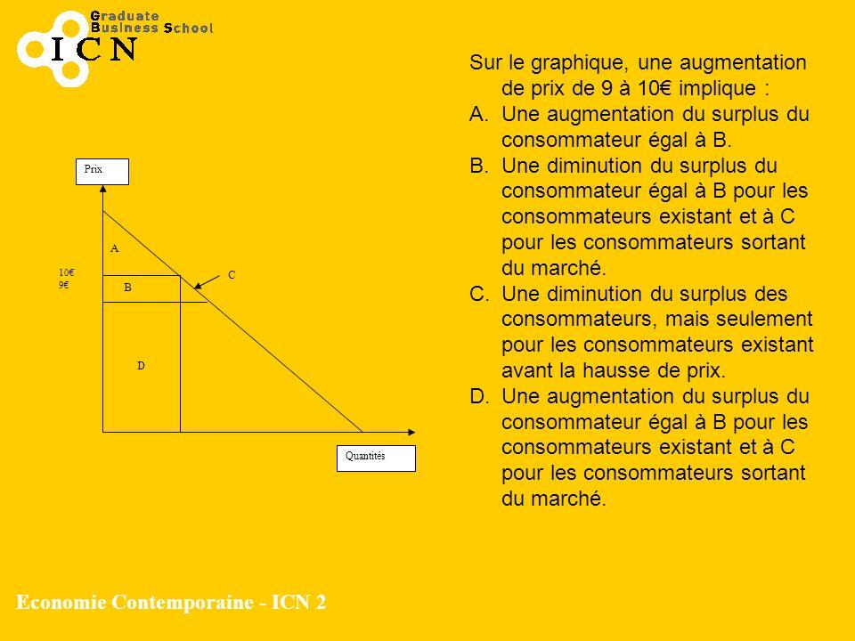 Economie Contemporaine - ICN 2 Quantités Prix 10 9 A D B C Sur le graphique, une augmentation de prix de 9 à 10 implique : A.Une augmentation du surpl