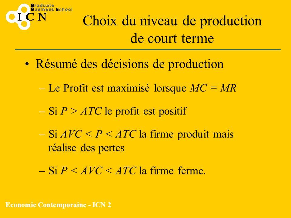 Economie Contemporaine - ICN 2 Choix du niveau de production de court terme Résumé des décisions de production –Le Profit est maximisé lorsque MC = MR