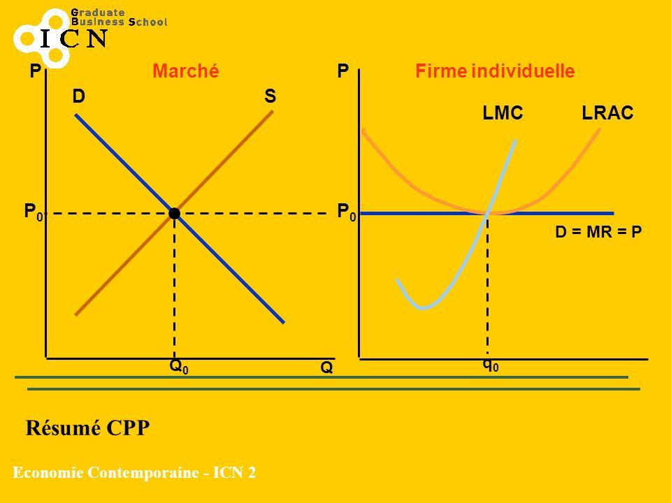 Economie Contemporaine - ICN 2 Q PP MarchéFirme individuelle DS Q0Q0 P0P0 P0P0 D = MR = P q0q0 LRACLMC Résumé CPP