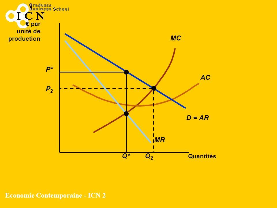 Economie Contemporaine - ICN 2 MC AC Quantités par unité de production D = AR MR P* Q* P2P2 Q2Q2