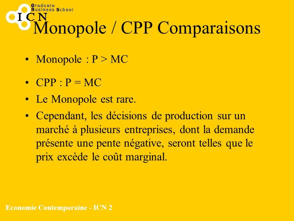Economie Contemporaine - ICN 2 Monopole / CPP Comparaisons Monopole : P > MC CPP : P = MC Le Monopole est rare. Cependant, les décisions de production