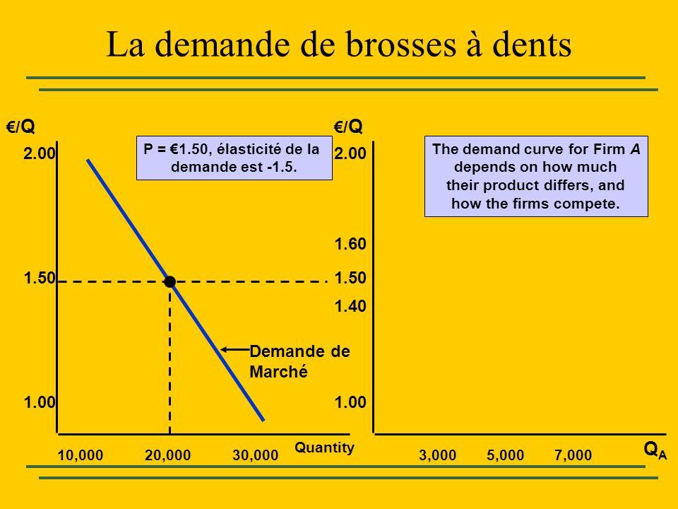 Quantity 10,000 2.00 QAQA /Q/Q /Q/Q 1.50 1.00 20,00030,0003,0005,0007,000 2.00 1.50 1.00 1.40 1.60 P = 1.50, élasticité de la demande est -1.5. Demand