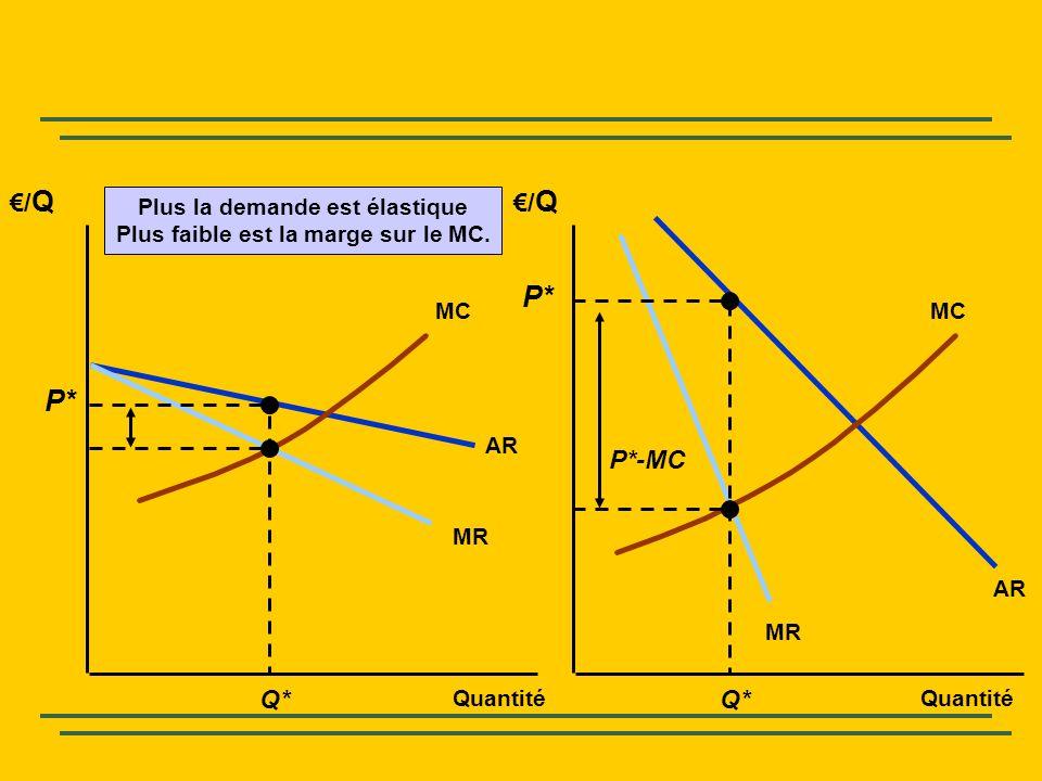/Q/Q /Q/Q Quantité AR MR AR MC Q* P* P*-MC Plus la demande est élastique Plus faible est la marge sur le MC.