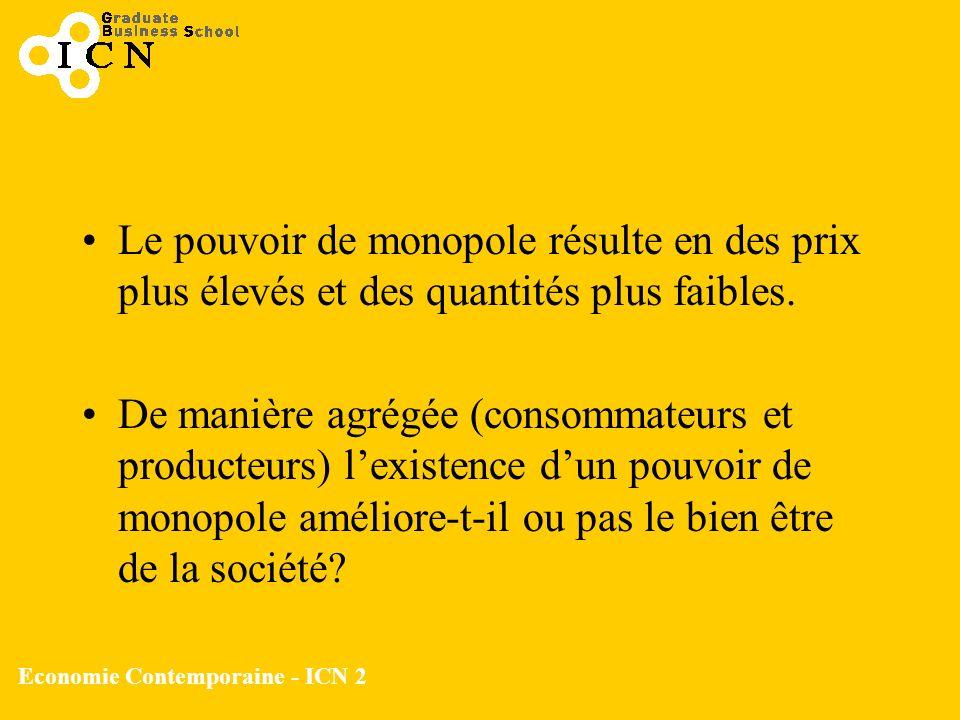 Economie Contemporaine - ICN 2 Le pouvoir de monopole résulte en des prix plus élevés et des quantités plus faibles. De manière agrégée (consommateurs