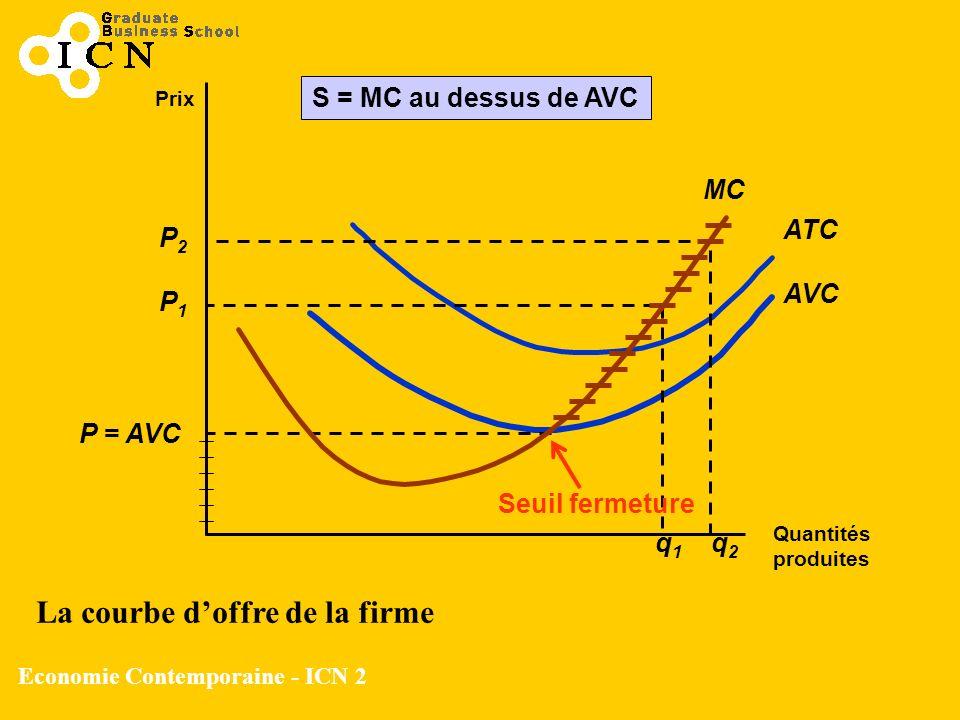 Economie Contemporaine - ICN 2 Prix MC Quantités produites AVC ATC P = AVC P1P1 P2P2 q1q1 q2q2 S = MC au dessus de AVC Seuil fermeture La courbe doffr