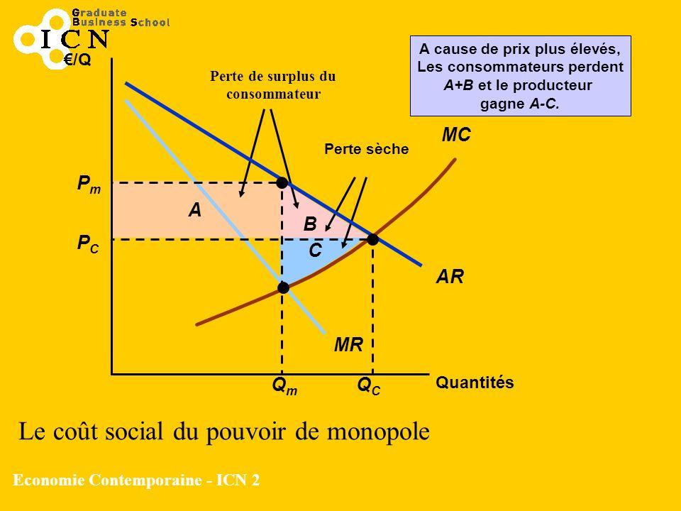 Economie Contemporaine - ICN 2 B A Perte sèche A cause de prix plus élevés, Les consommateurs perdent A+B et le producteur gagne A-C. C Quantités AR M
