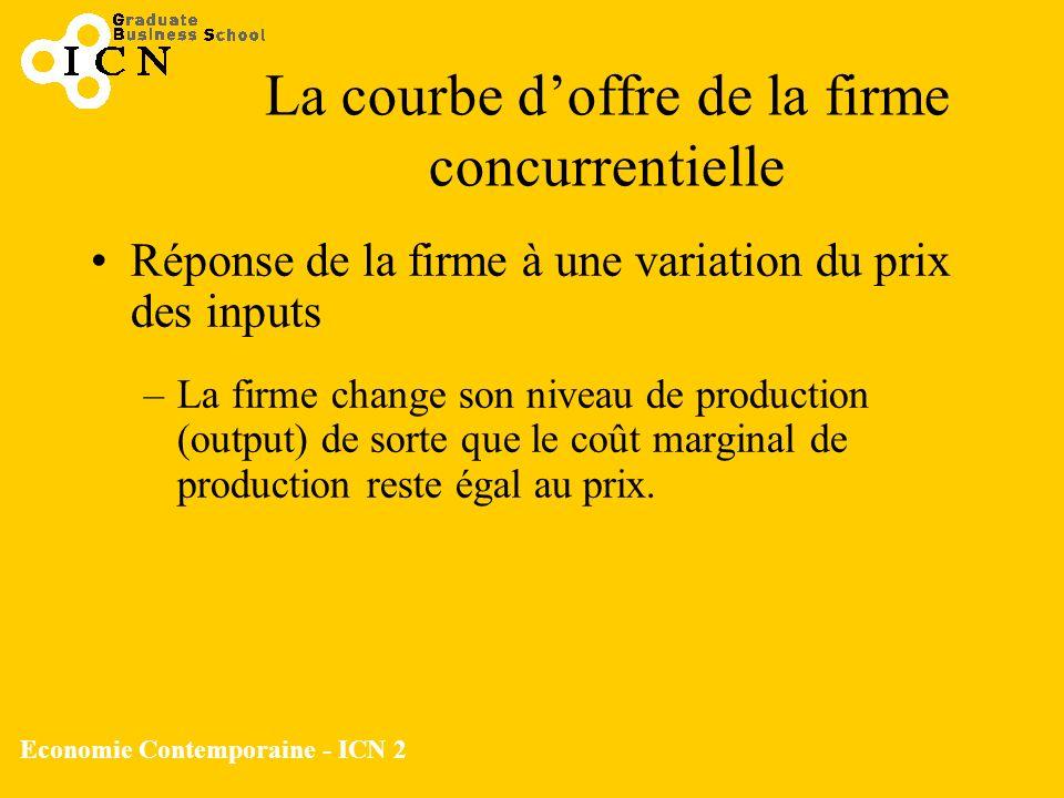 Economie Contemporaine - ICN 2 La courbe doffre de la firme concurrentielle Réponse de la firme à une variation du prix des inputs –La firme change so