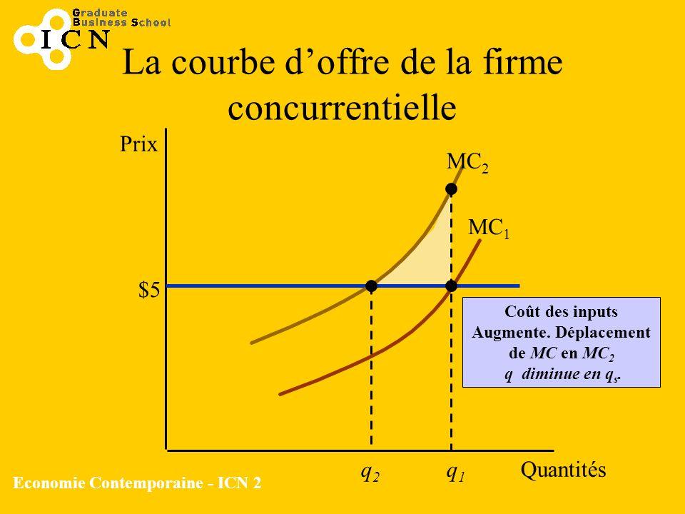 Economie Contemporaine - ICN 2 La courbe doffre de la firme concurrentielle Prix Quantités $5 MC 1 MC 2 q1q1 q2q2 Coût des inputs Augmente. Déplacemen