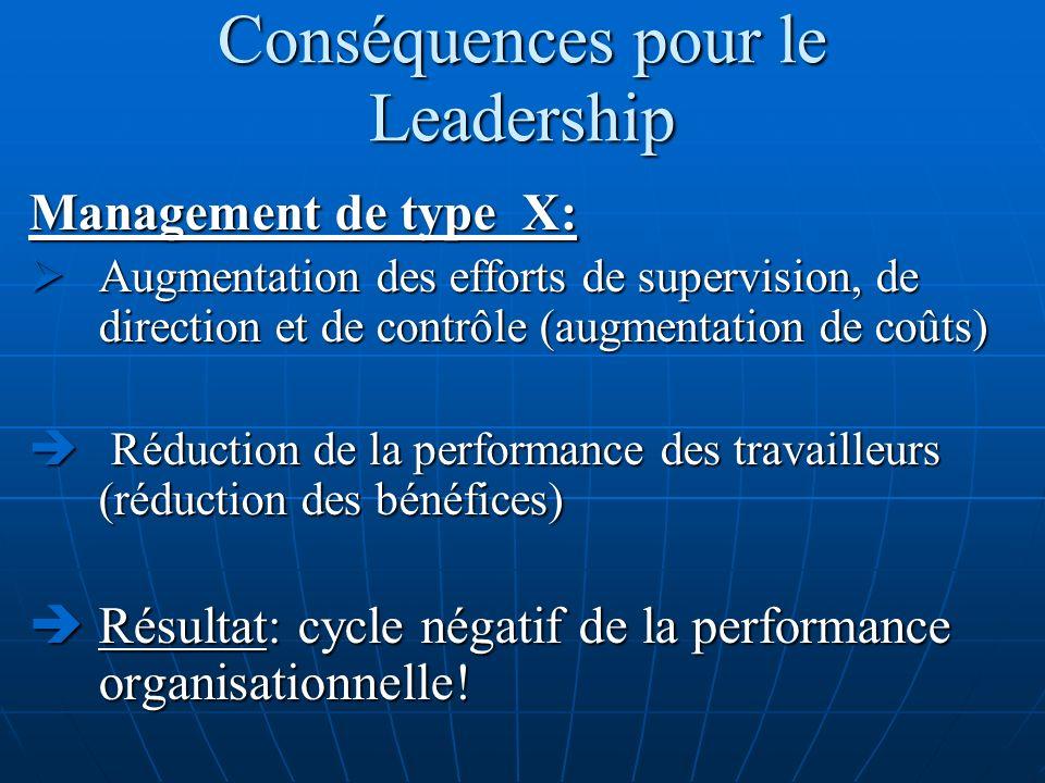 Conséquences pour le Leadership Management de type X: Augmentation des efforts de supervision, de direction et de contrôle (augmentation de coûts) Aug