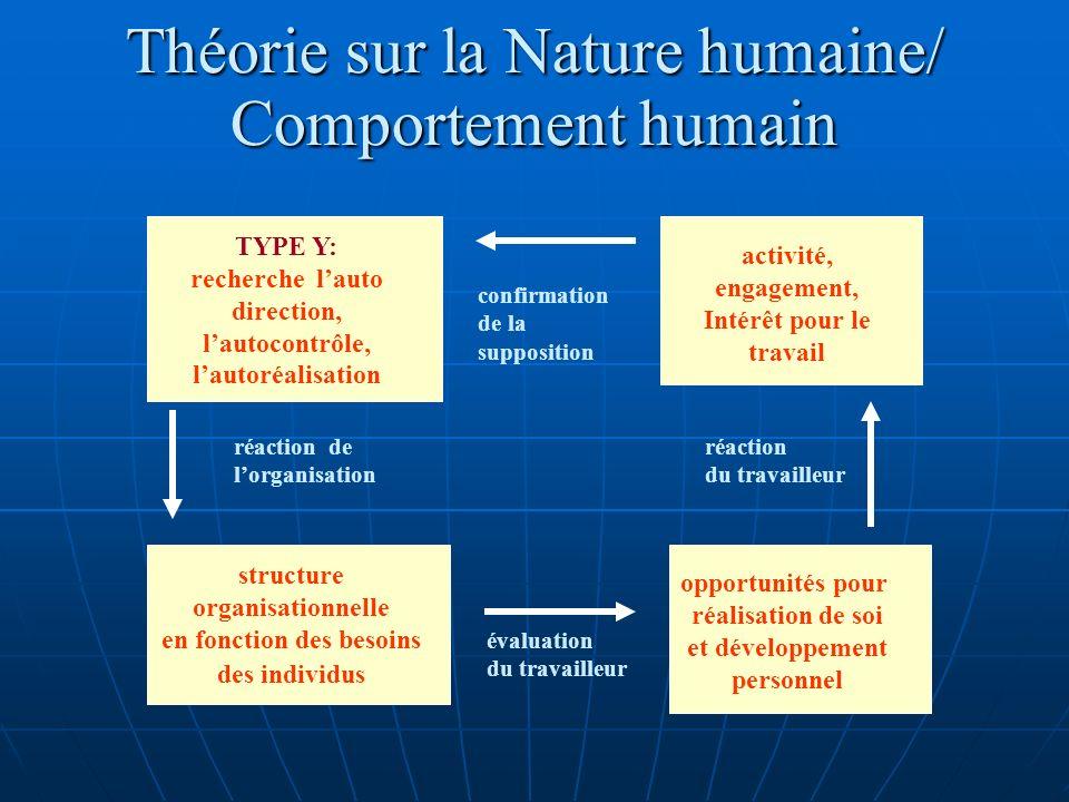 Théorie sur la Nature humaine/ Comportement humain TYPE Y: recherche lauto direction, lautocontrôle, lautoréalisation structure organisationnelle en f