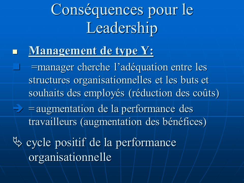 Conséquences pour le Leadership Management de type Y: Management de type Y: =manager cherche ladéquation entre les structures organisationnelles et le