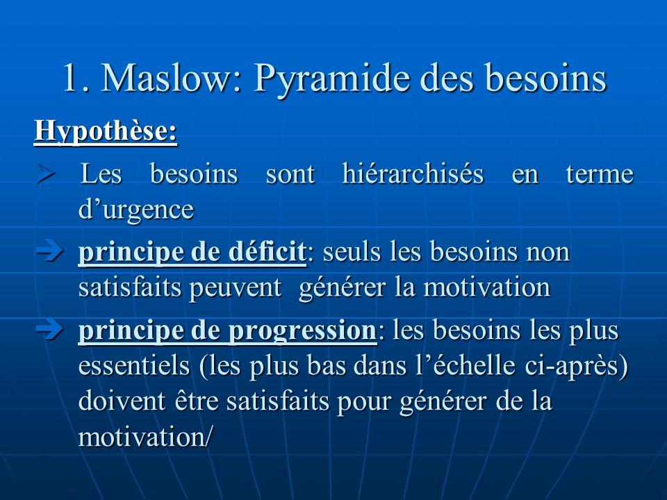 1. Maslow: Pyramide des besoins Hypothèse: Les besoins sont hiérarchisés en terme durgence Les besoins sont hiérarchisés en terme durgence principe de