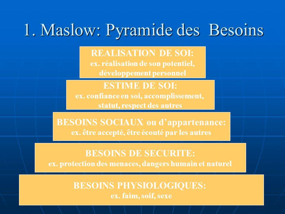 1. Maslow: Pyramide des Besoins BESOINS PHYSIOLOGIQUES: ex. faim, soif, sexe BESOINS DE SECURITE: ex. protection des menaces, dangers humain et nature