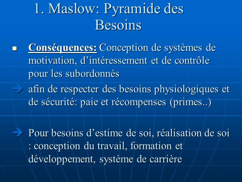 1. Maslow: Pyramide des Besoins Conséquences: Conception de systèmes de motivation, dintéressement et de contrôle pour les subordonnés Conséquences: C