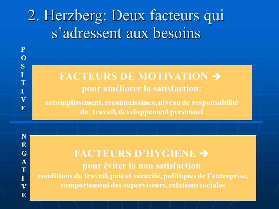 2. Herzberg: Deux facteurs qui sadressent aux besoins FACTEURS DHYGIENE pour éviter la non satisfaction conditions du travail, paie et sécurité, polit