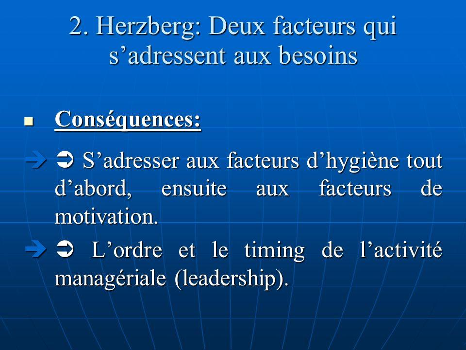 2. Herzberg: Deux facteurs qui sadressent aux besoins Conséquences: Conséquences: Sadresser aux facteurs dhygiène tout dabord, ensuite aux facteurs de