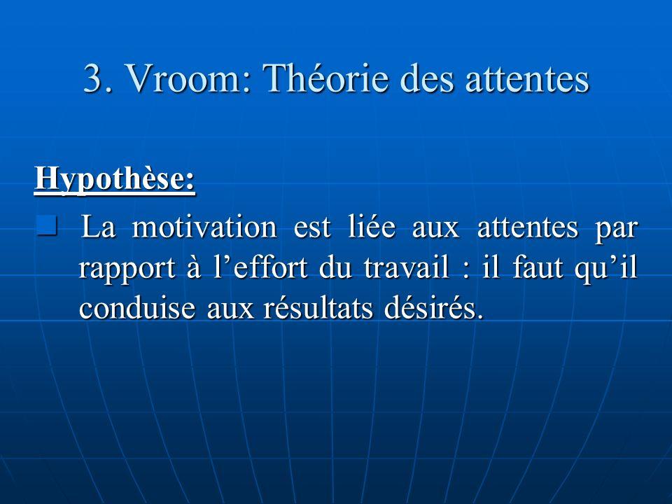 3. Vroom: Théorie des attentes Hypothèse: La motivation est liée aux attentes par rapport à leffort du travail : il faut quil conduise aux résultats d