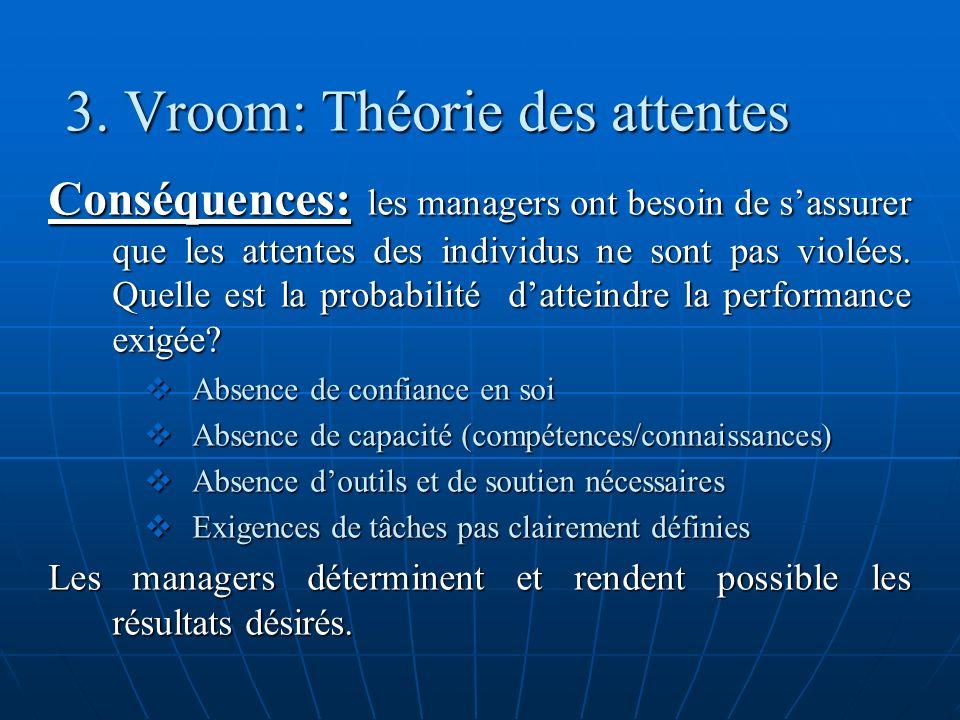 3. Vroom: Théorie des attentes Conséquences: les managers ont besoin de sassurer que les attentes des individus ne sont pas violées. Quelle est la pro