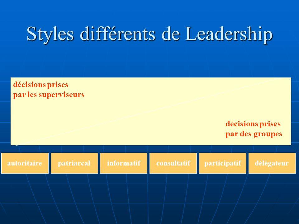 Styles différents de Leadership décisions prises par les superviseurs décisions prises par des groupes autoritairepatriarcalinformatifconsultatifparti