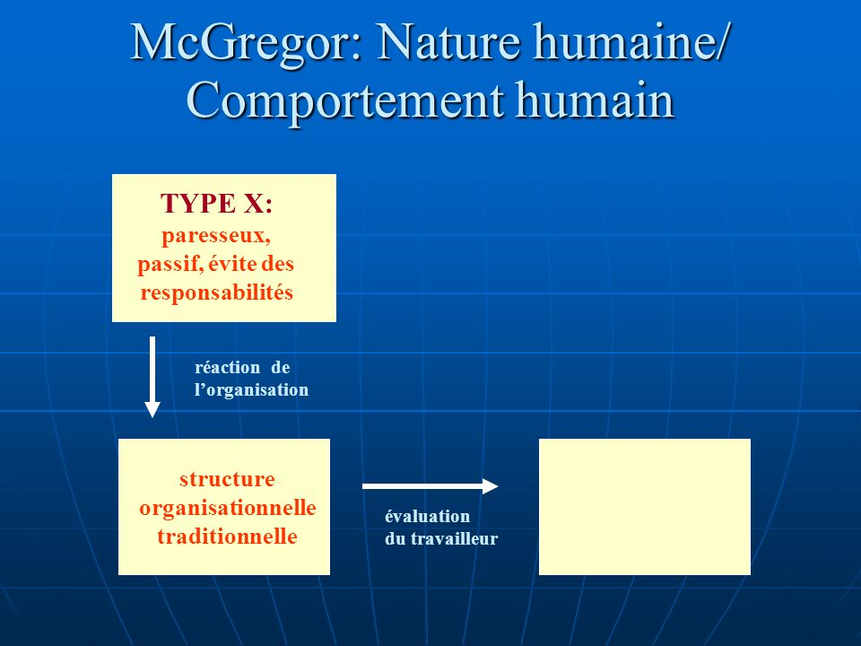 McGregor: Nature humaine/ Comportement humain TYPE X: paresseux, passif, évite des responsabilités structure organisationnelle traditionnelle déception à légard du lieu/de la situation de travail réaction de lorganisation évaluation du travailleur réaction du travailleur