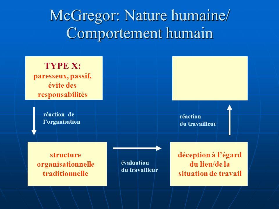 McGregor: Nature humaine/ Comportement humain TYPE X: paresseux, passif, évite des responsabilités structure organisationnelle traditionnelle déception à légard du lieu/de la situation de travail passivité; ne sinvestit pas dans le travail confirmation de lhypothèse réaction de lorganisation évaluation du travailleur réaction du travailleur