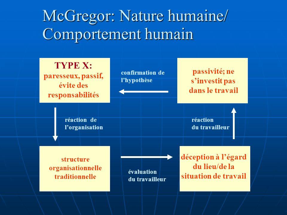 McGregor: Nature humaine/ Comportement humain TYPE X: paresseux, passif, évite des responsabilités structure organisationnelle traditionnelle déceptio