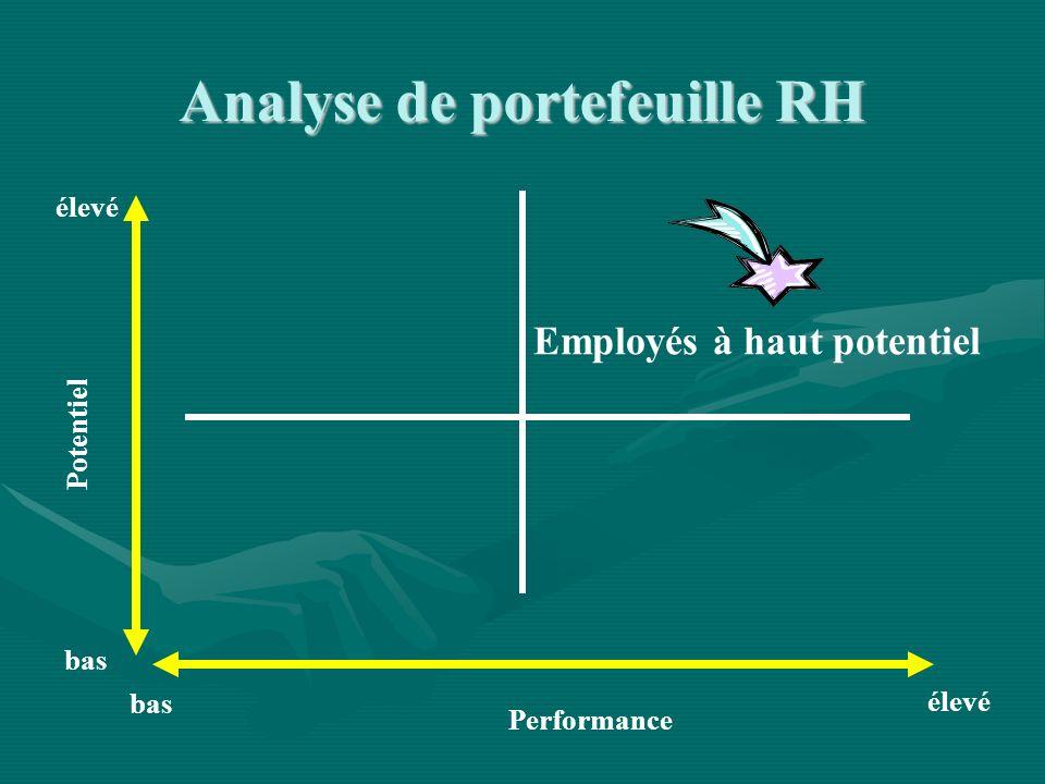 Performance Potentiel élevé bas élevé bas Employés à haut potentiel Analyse de portefeuille RH
