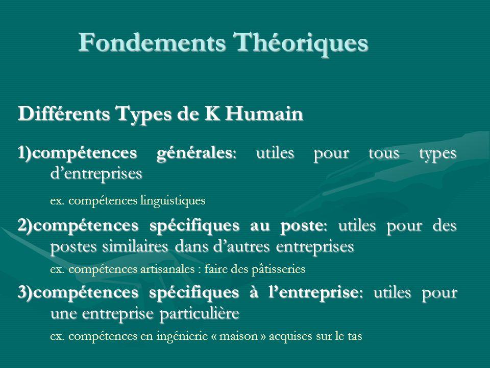 Fondements Théoriques Différents Types de K Humain 1)compétences générales: utiles pour tous types dentreprises ex.