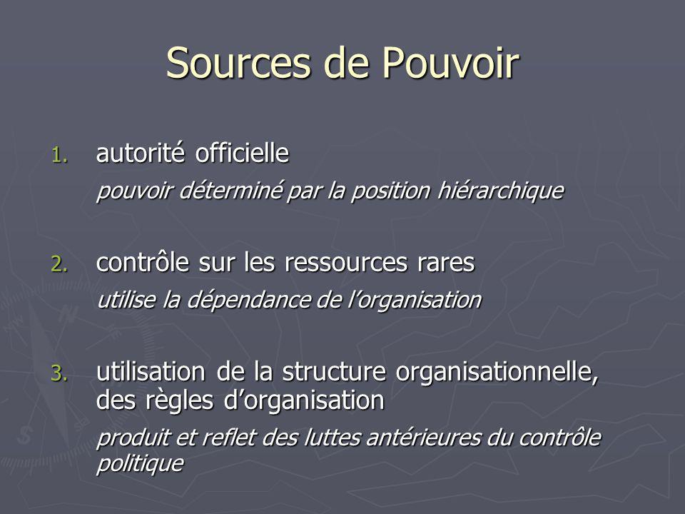 Sources de Pouvoir 1.autorité officielle pouvoir déterminé par la position hiérarchique 2.