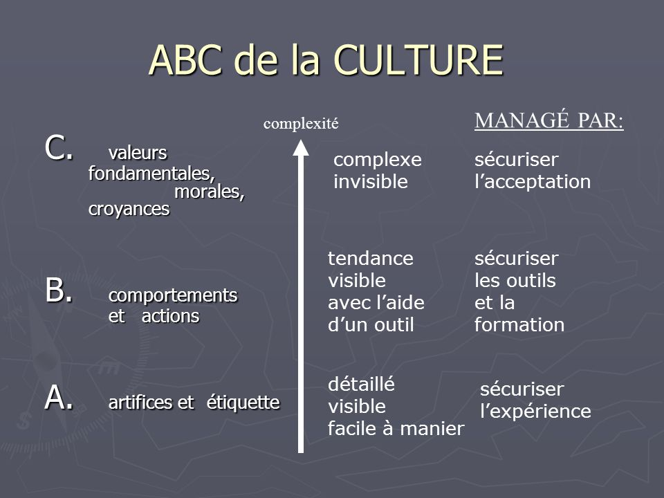 ABC de la CULTURE C. valeurs fondamentales, morales, croyances B. comportements etactions A. artifices etétiquette complexité complexe invisible tenda