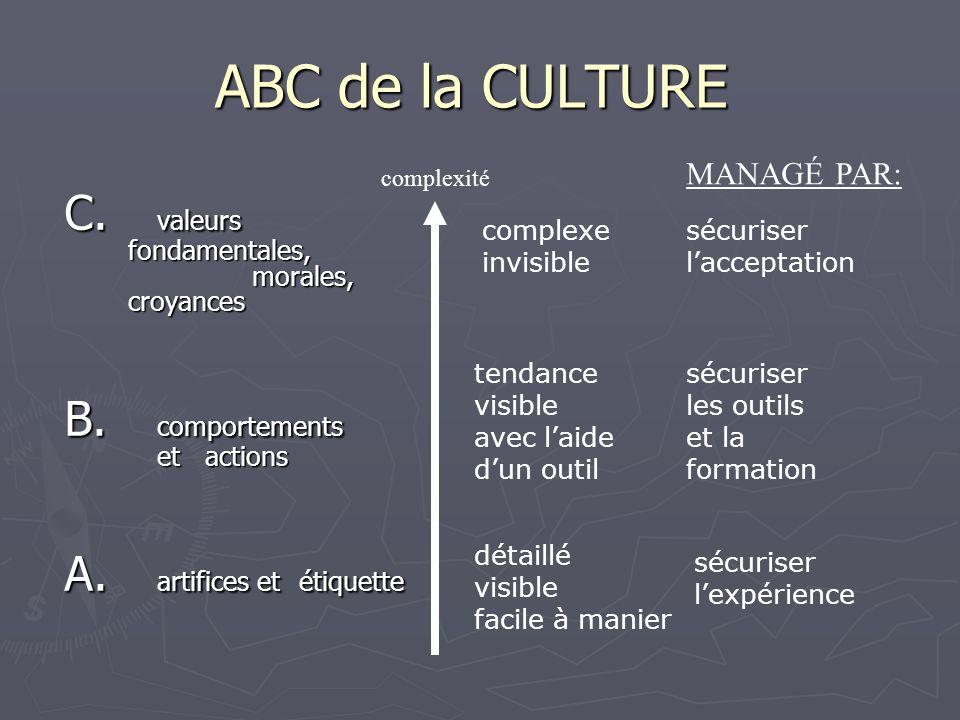 ABC de la CULTURE C. valeurs fondamentales, morales, croyances B.