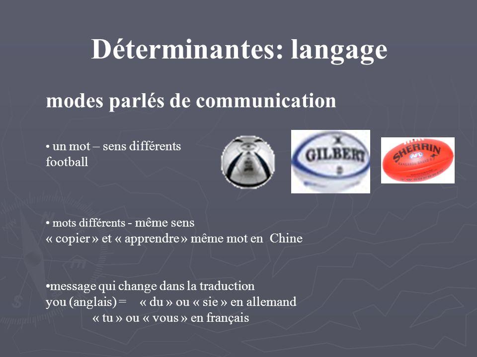 Déterminantes: langage modes parlés de communication un mot – sens différents football mots différents - même sens « copier » et « apprendre » même mot en Chine message qui change dans la traduction you (anglais) = « du » ou « sie » en allemand « tu » ou « vous » en français