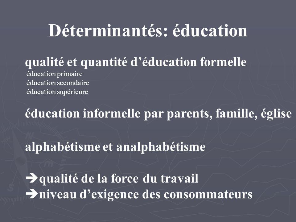 Déterminantés: éducation qualité et quantité déducation formelle éducation primaire éducation secondaire éducation supérieure éducation informelle par parents, famille, église alphabétisme et analphabétisme qualité de la force du travail niveau dexigence des consommateurs
