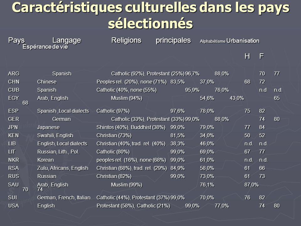 Caractéristiques culturelles dans les pays sélectionnés PaysLangageReligionsprincipales Alphabétisme Urbanisation Espérance de vie HF ARGSpanishCatholic (92%), Protestant (25%)96,7%88,0%7077 CHNChinesePeoples rel.
