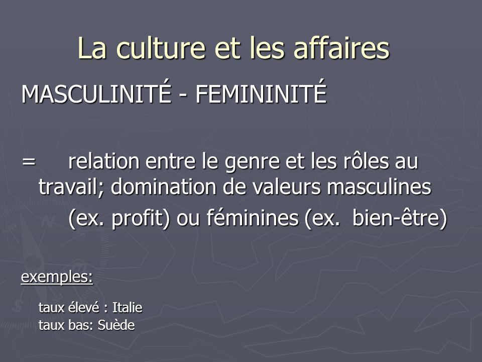 La culture et les affaires MASCULINITÉ - FEMININITÉ =relation entre le genre et les rôles au travail; domination de valeurs masculines (ex.