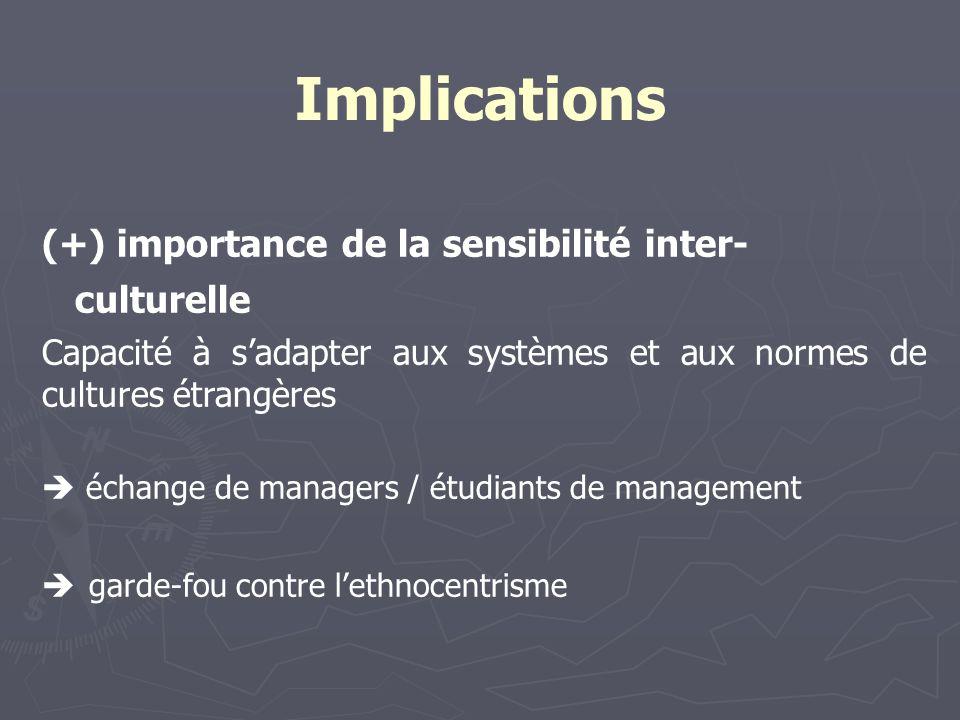 Implications (+) importance de la sensibilité inter- culturelle Capacité à sadapter aux systèmes et aux normes de cultures étrangères échange de managers / étudiants de management garde-fou contre lethnocentrisme