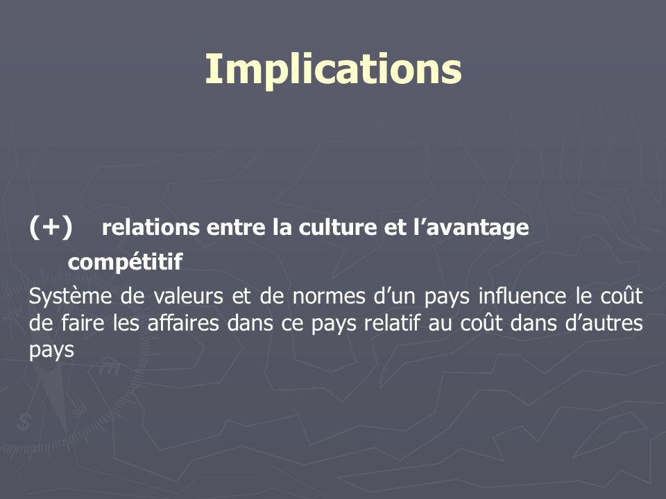 Implications (+) relations entre la culture et lavantage compétitif Système de valeurs et de normes dun pays influence le coût de faire les affaires dans ce pays relatif au coût dans dautres pays