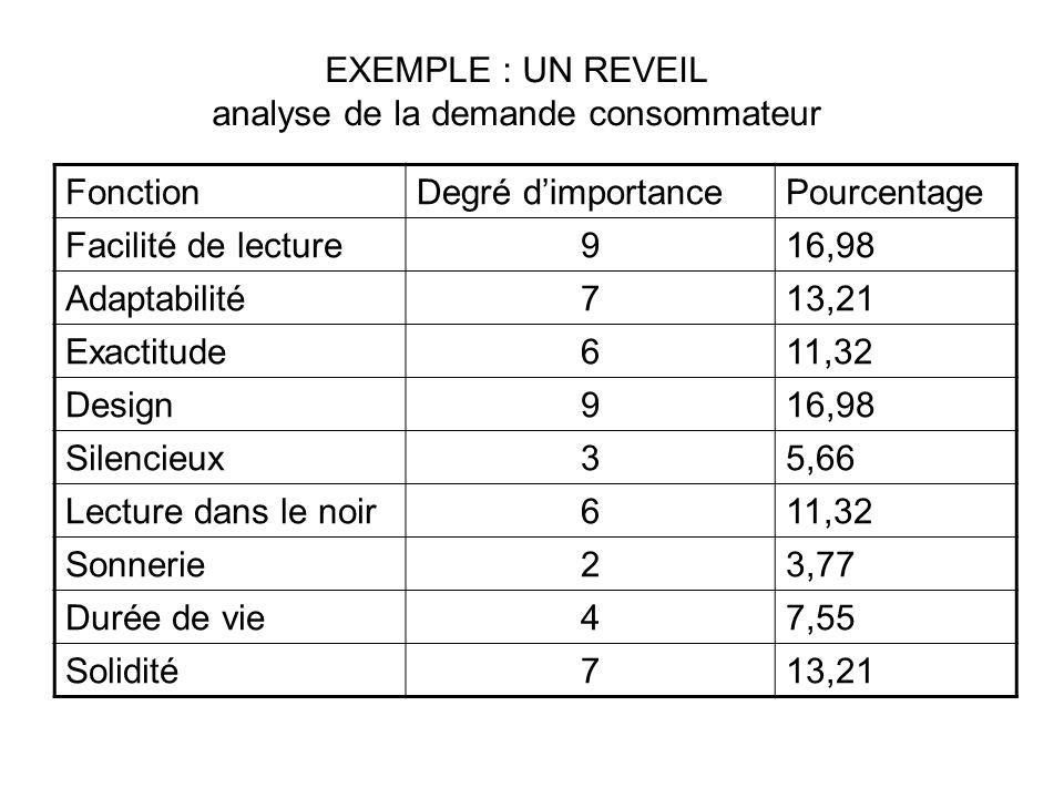 EXEMPLE : UN REVEIL analyse de la demande consommateur FonctionDegré dimportancePourcentage Facilité de lecture916,98 Adaptabilité713,21 Exactitude611,32 Design916,98 Silencieux35,66 Lecture dans le noir611,32 Sonnerie23,77 Durée de vie47,55 Solidité713,21