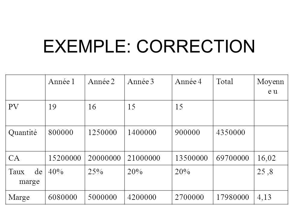 EXEMPLE: CORRECTION Année 1Année 2Année 3Année 4TotalMoyenn e u PV191615 Quantité800000125000014000009000004350000 CA152000002000000021000000135000006970000016,02 Taux de marge 40%25%20% 25,8 Marge6080000500000042000002700000179800004,13